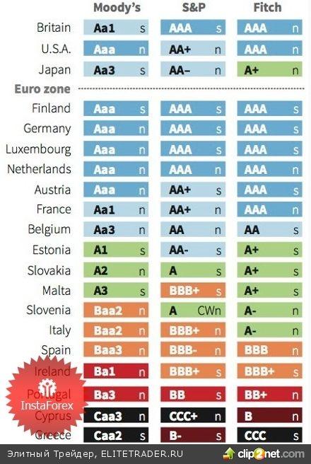 Евро ждет своего часа