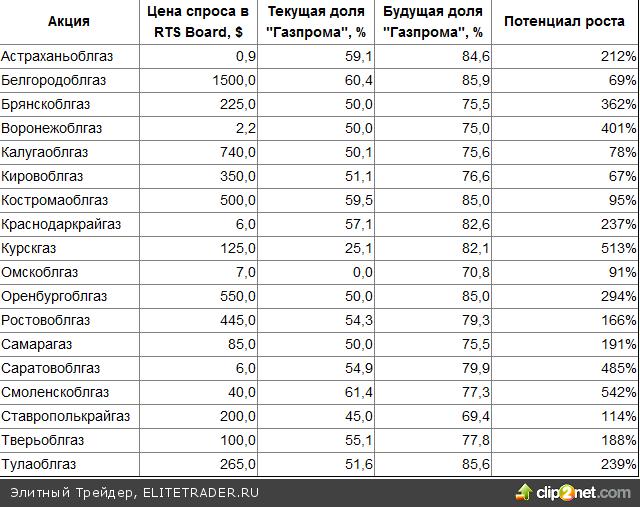Акции с потенциалом роста 542% и 513%