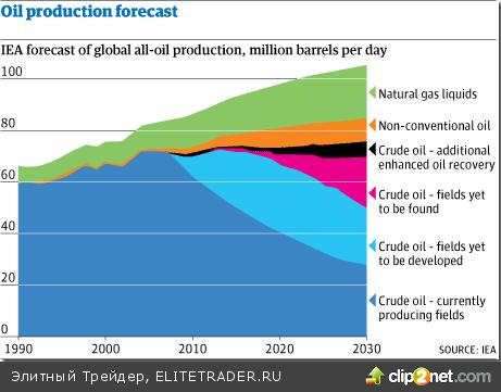 Международное энергетическое агентство, не стесняясь,  называет нефтью газовый конденсат