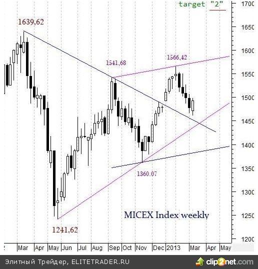 Ожидаемый и вполне закономерный отскок от стратегического уровня поддержки произошёл на прошлой неделе