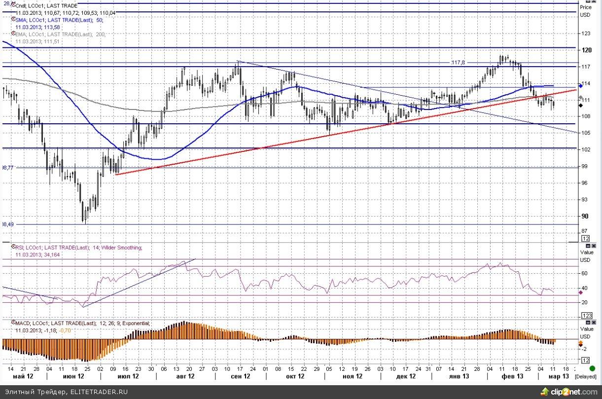 Сегодня ждем порцию прогнозов со стороны OPEC и EIA