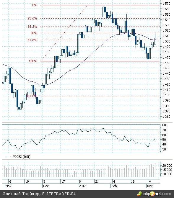 Российский рынок акций испытывает трудности с ростом