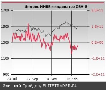 Длинные выходные пошли на пользу российским участникам