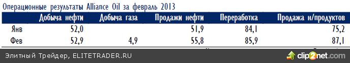 Вчерашняя динамика цен разочаровывает: российские акции начали день на пике, а закончили на минимуме