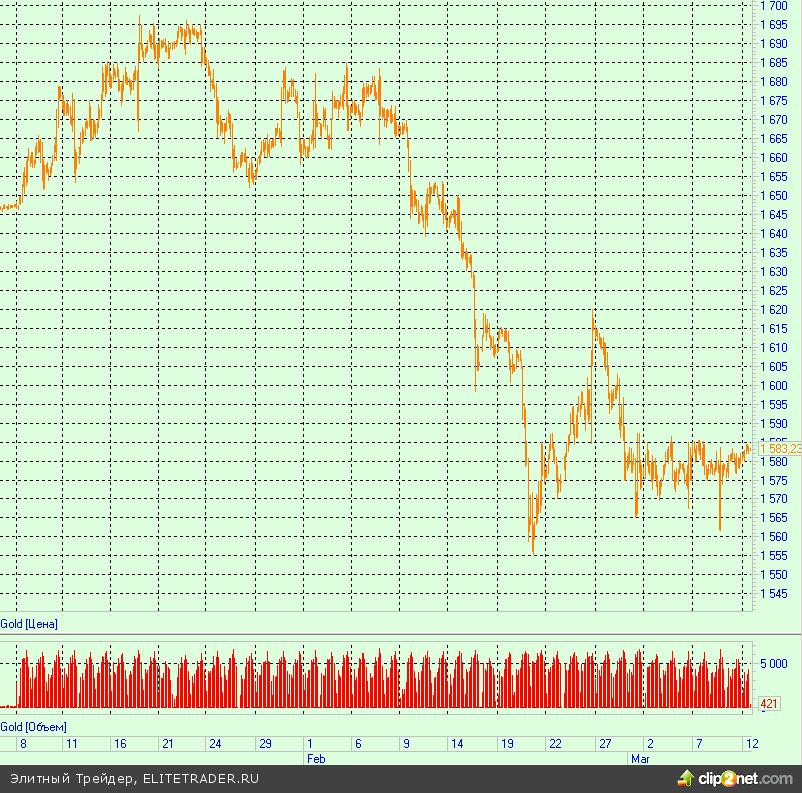 Продажа золота Джорджем Соросом сигнализирует о конце ралли