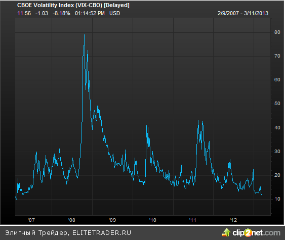 Кто боится тройной вершины S&P 500?