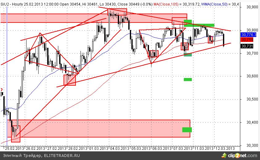 Доллар-рубль: треугольник пробит, но горизонтальный уровень пока устоял