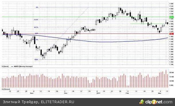 Сегодня на мировых рынках преобладает умеренно негативная динамика