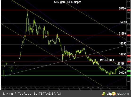 Обвалится ли рубль свозь призму срочного рынка?