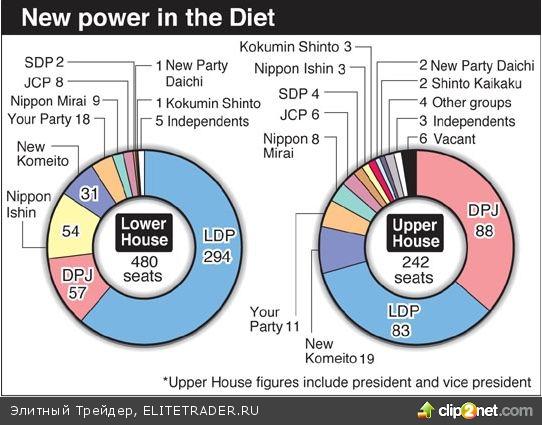 Парламент Японии: нижняя палата (Палата представителей) и верхняя палата (Палата советников)