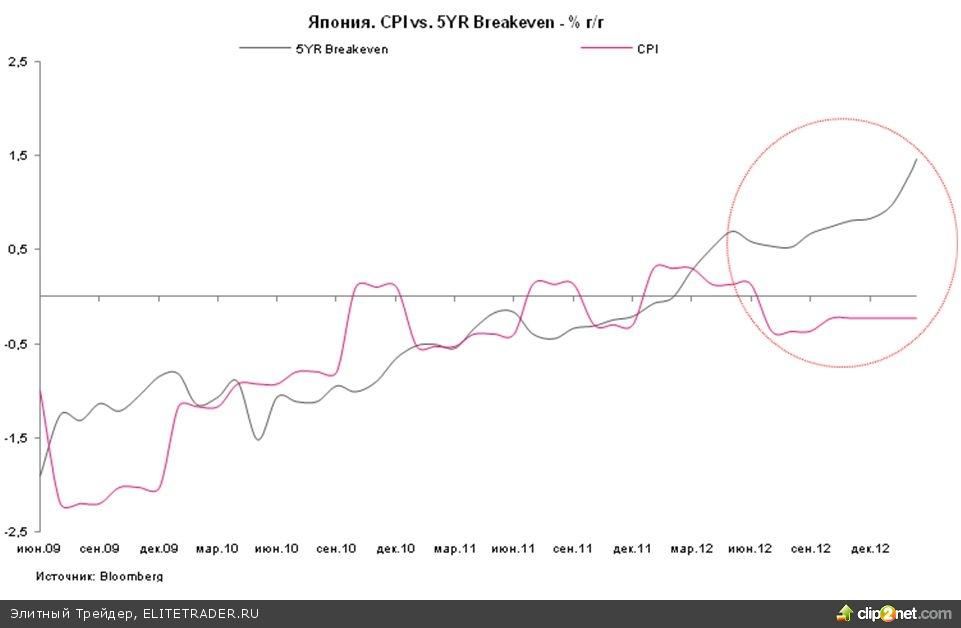 Абеномика: курс на ослабление иены