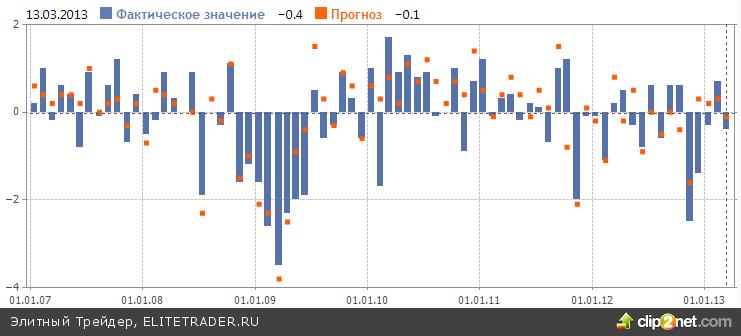 ММВБ подобрался к ключевому сопротивлению благодаря ошеломляющему росту Газпрома