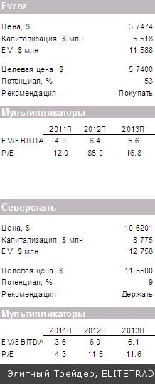 Рост котировок акций Газпрома не смог вывести российский рынок в зеленую зону