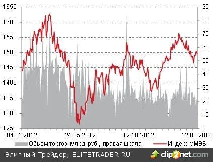 В среду российский рынок акций продолжил движение вниз вслед за европейскими индикаторами