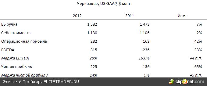 Акции ГАЗПРОМа стали лидером дня как по динамике, так и по торговому обороту на фоне новых сообщений о переговорах концерна с китайской госкомпанией CNPC