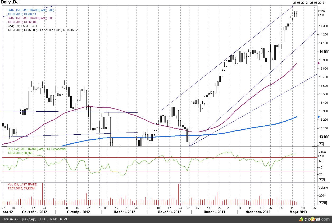 S&P500 удерживается на максимумах перед экспирацией