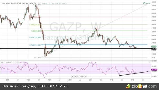 Газпром: рост на падающем рынке