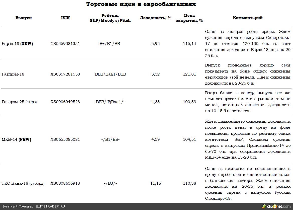 Федрезерв и Китай сгладили негатив Кипра для рынков рисковых активов, но российские евробонды могут продолжить дешеветь в четверг