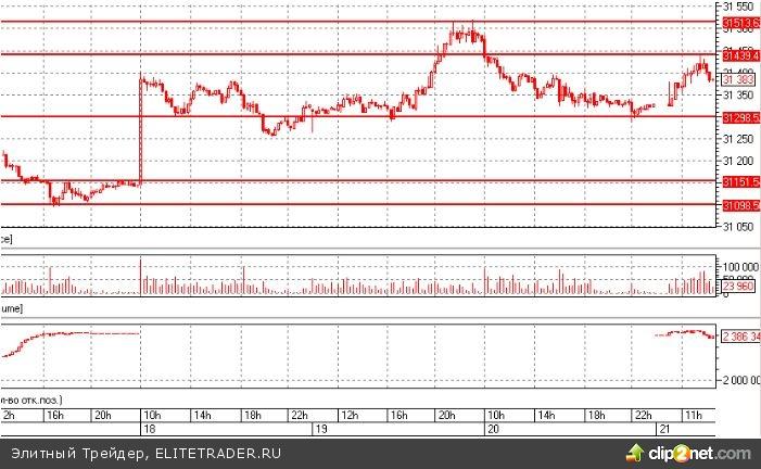 Доллар-рубль: уходим во флэт