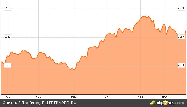 Фондовый рынок Китая может обвалиться на 15%