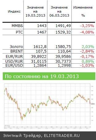 Фондовый рынок США на проблемы Кипра не реагирует…