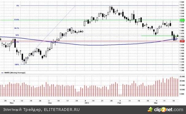 Ситуация на глобальных рынках остаётся очень неспокойной. В центре внимания инвесторов по-прежнему остаётся Кипр