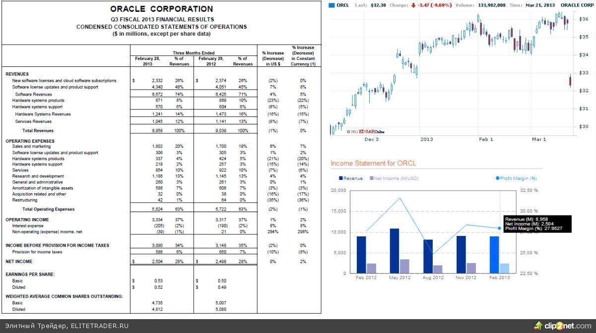 Отчетность Oracle привела к распродажам в IT-секторе