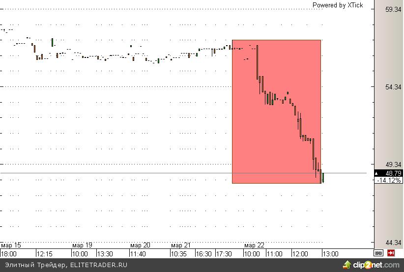 Кипр снова давит на рынки, теперь уже вместе с Россией