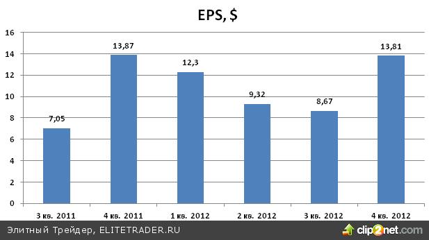 Первые два квартала 2013 года не принесут улучшения финансового состояния APPLE (AAPL)