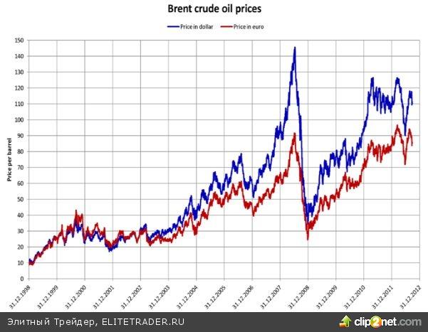 Продаем золото, покупаем нефть