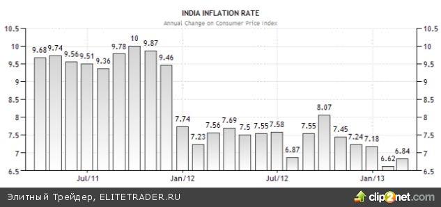 Распутает ли Индия золотой клубок противоречий?