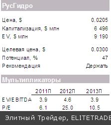 Принятие решения по Кипру поддержит рынки сегодня