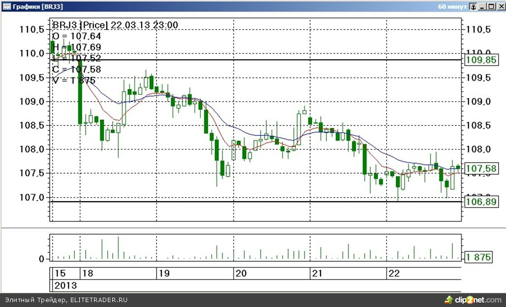 Завершившаяся торговая неделя на срочном рынке ФОРТС прошла под знаком умеренного падения стоимости наиболее ликвидных товарных контрактов