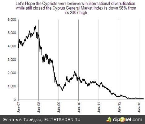 Кипр находится на грани выхода из еврозоны