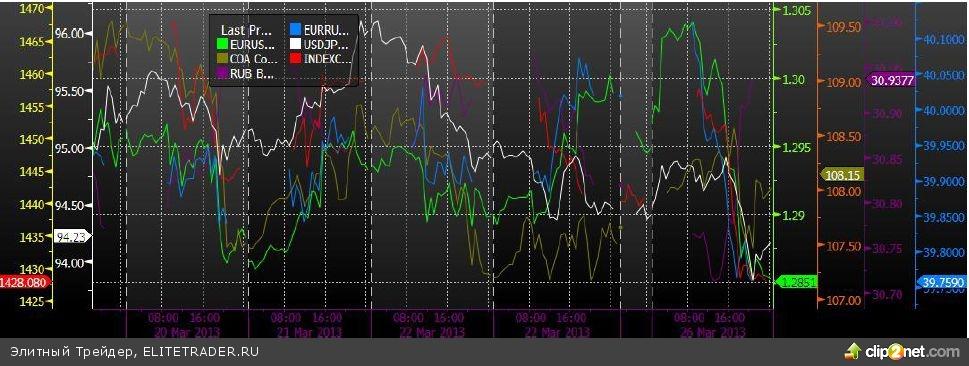 Кипрские проблемы придавили рынок