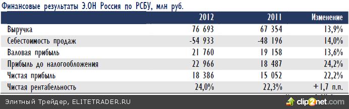 Можно кивать на кипрский кризис, прохладные отношения с Западом или на отсутствие реформ, но факт остается фактом: фондовый рынок в РФ страдает от дефицита доверия