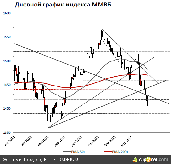 """Вчерашний отскок российского рынка продолжения скорее всего не получит, несмотря на подтверждение агентством Moody's рейтинга России на уровне """"Ваа1"""" со стабильным прогнозом"""