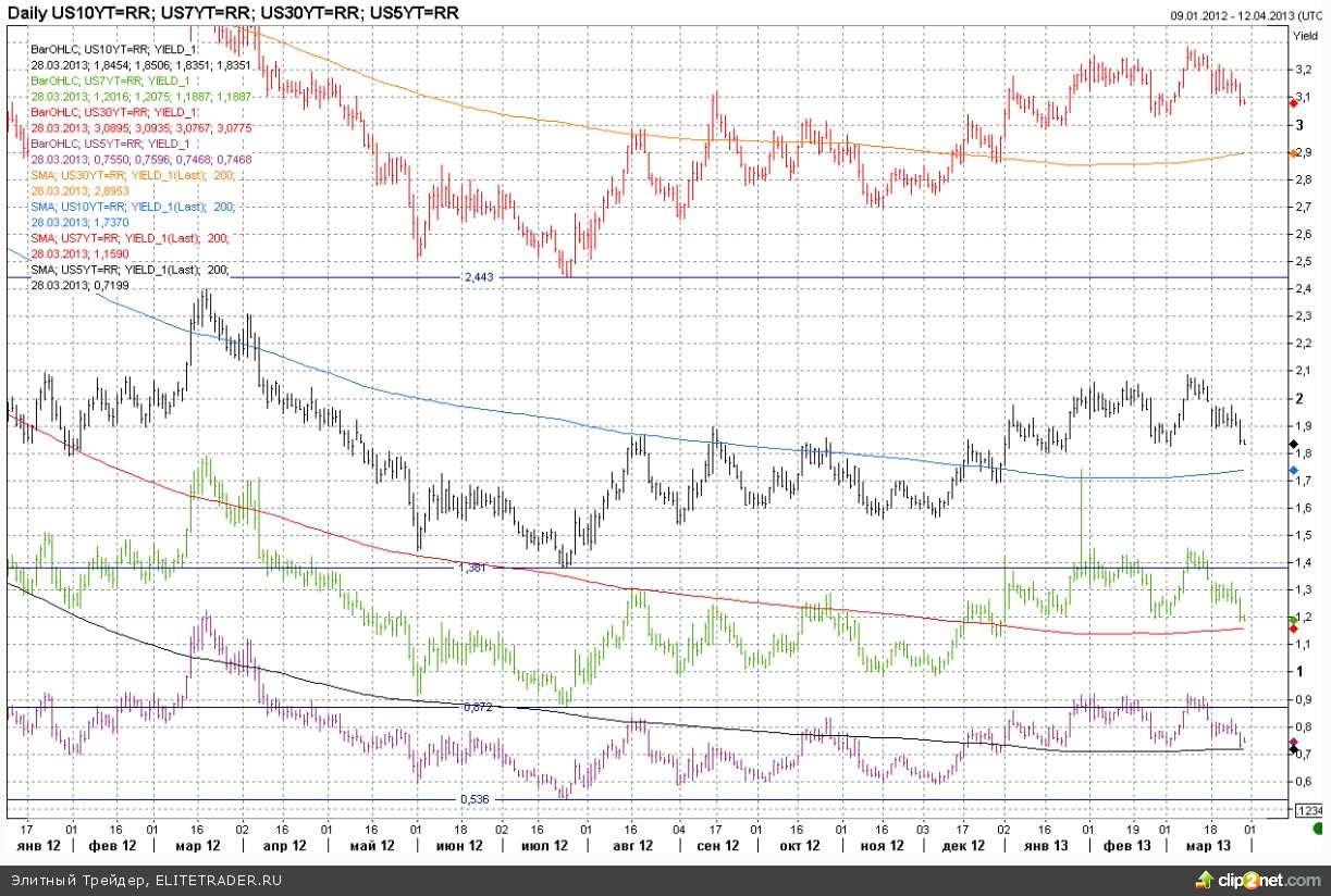 Индексы удерживаются на максимумах несмотря на давление доллара