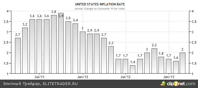 Инфляция в США: не так сильна, как может показаться