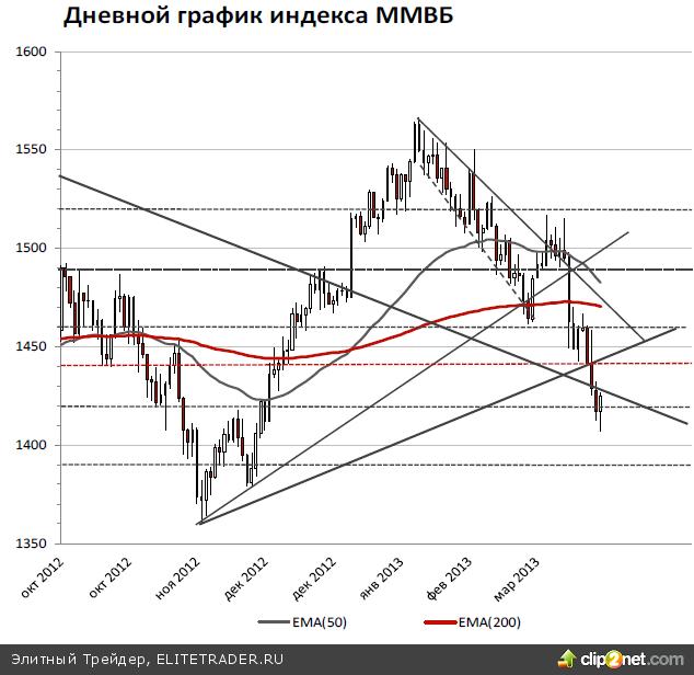 Рост останется осторожным, задача-минимум для индекса ММВБ – закрепиться выше 1440 пунктов