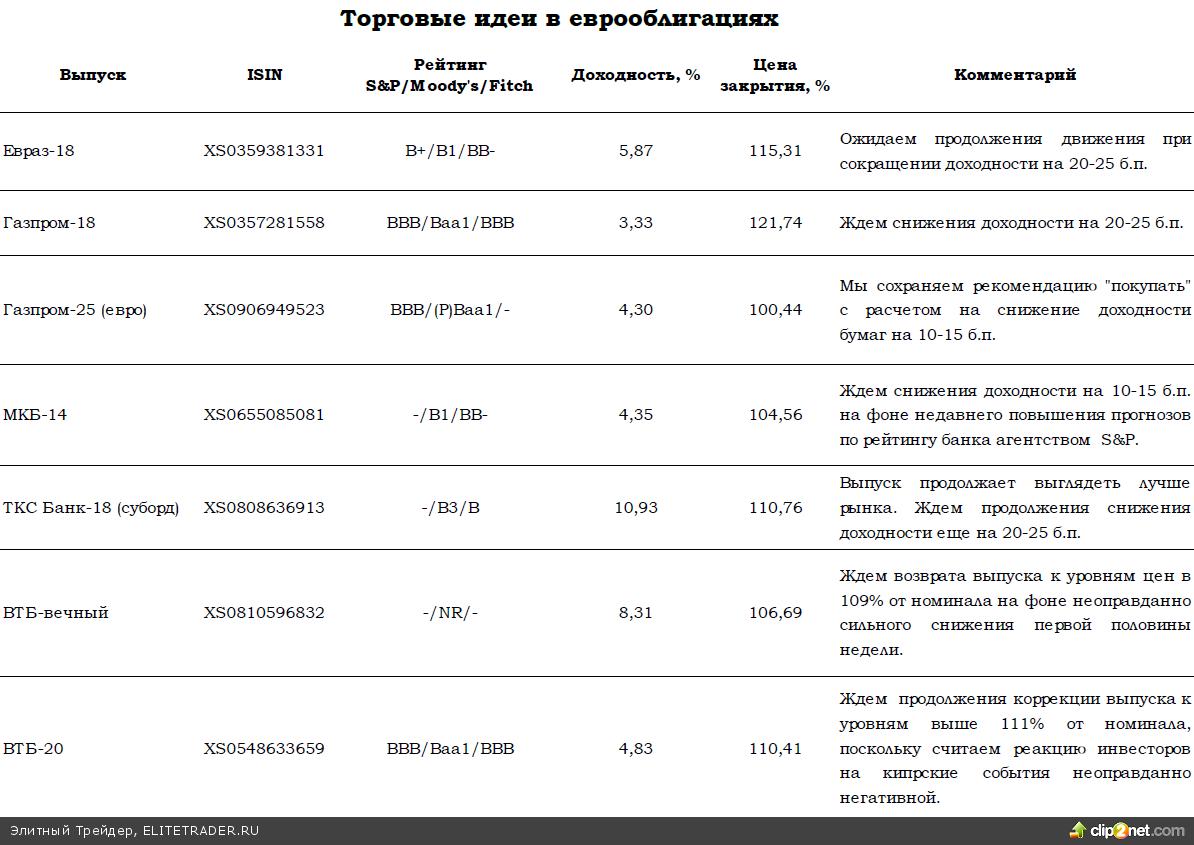 Позитивный новостной фон поддержал рынок в четверг. Сегодня ждем ждем низкой активности на российском рынке в связи с закрытием рынков ряда стран