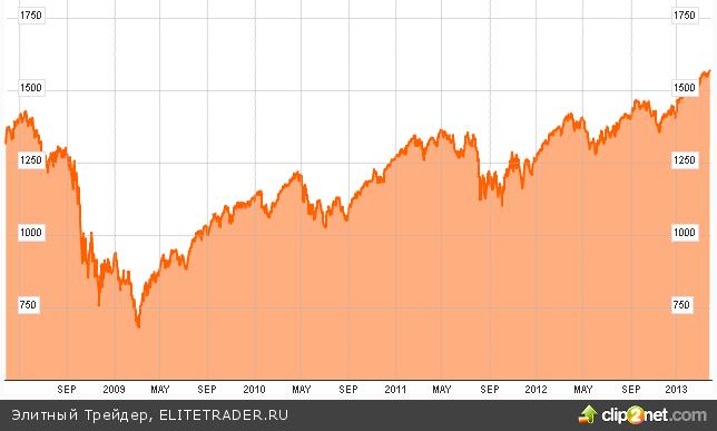 3 фактора, которые угрожают ралли на фондовом рынке США