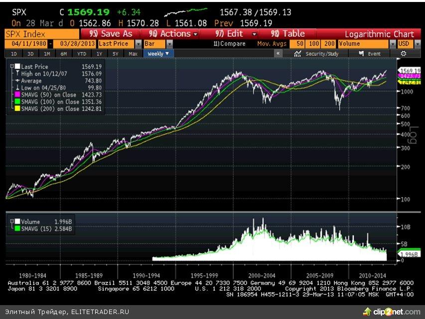 Взятие индексом S&P500 нового рекорда означает, что можно ожидать дальнейшего движения вверх
