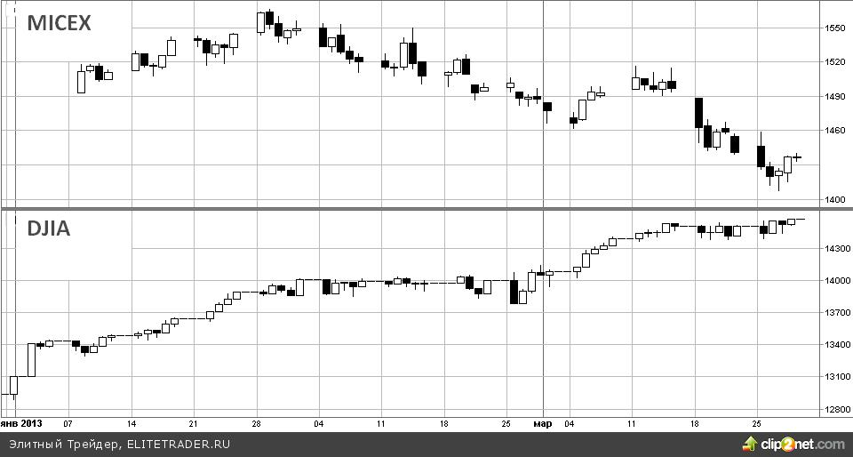 Из российских фондов акций «утекло» $731 млн с начала года