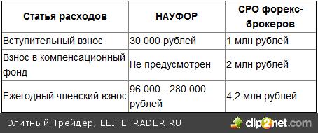 Как с рынка выметут мелких форекс-брокеров в угоду крупным