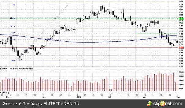 Рынок прочно обосновался ниже 200- дневной средней, и пока не в состоянии отскочить даже до её уровня