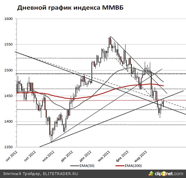 Центральным внутренним событием дня станет заседание совета директоров ЦБ РФ. Мы полагаем, что ставка рефинансирования снижена не будет