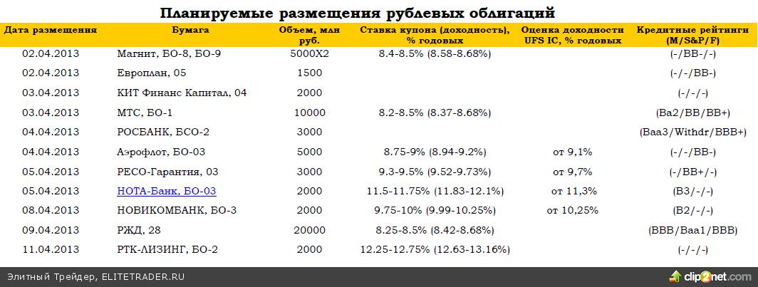 Рынки в ожидании данных из Европы. Российские евробонды сегодня покажут рост