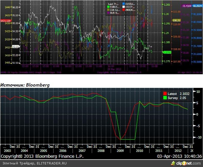 Худший 4 кв. 2012 г. по динамике ВВП России с 2009 г.