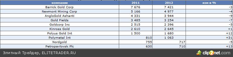 Итоги 2012 - списания, дисциплина и экономия